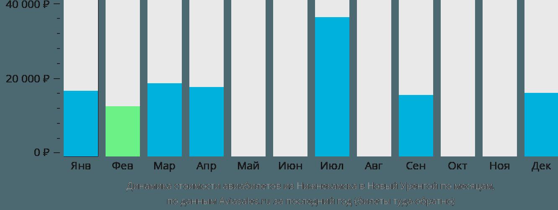 Динамика стоимости авиабилетов из Нижнекамска в Новый Уренгой по месяцам