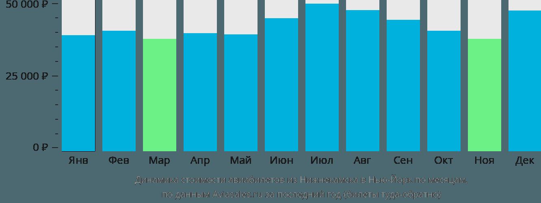 Динамика стоимости авиабилетов из Нижнекамска в Нью-Йорк по месяцам