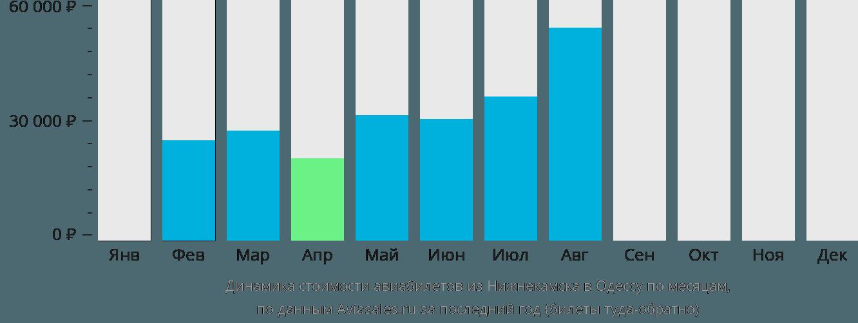 Динамика стоимости авиабилетов из Нижнекамска в Одессу по месяцам