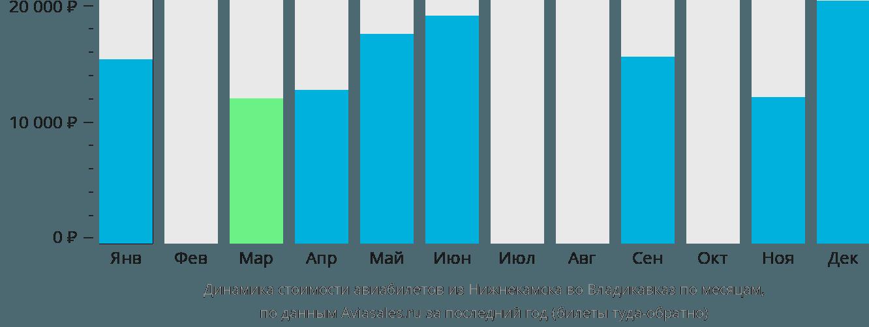 Динамика стоимости авиабилетов из Нижнекамска во Владикавказ по месяцам