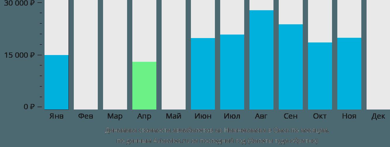 Динамика стоимости авиабилетов из Нижнекамска в Омск по месяцам
