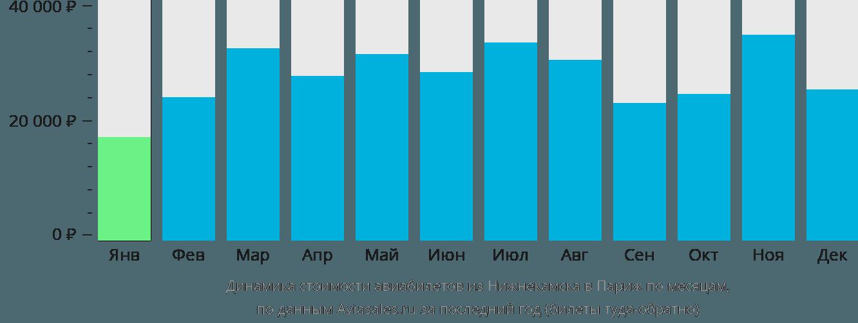 Динамика стоимости авиабилетов из Набережных Челнов (Нижнекамска) в Париж по месяцам