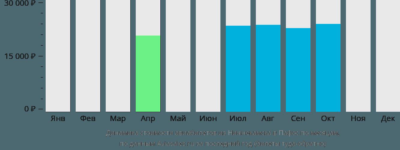 Динамика стоимости авиабилетов из Нижнекамска в Пафос по месяцам