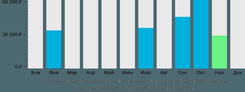 Динамика стоимости авиабилетов из Набережных Челнов (Нижнекамска) в Петропавловск-Камчатский по месяцам