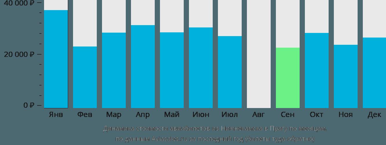 Динамика стоимости авиабилетов из Нижнекамска в Прагу по месяцам