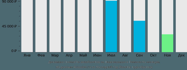 Динамика стоимости авиабилетов из Нижнекамска в Римини по месяцам
