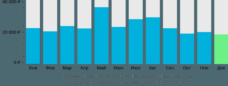 Динамика стоимости авиабилетов из Нижнекамска в Рим по месяцам