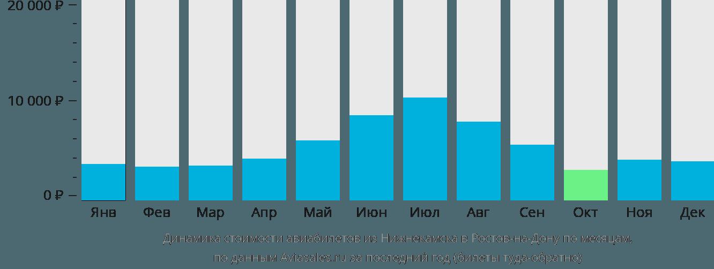 Динамика стоимости авиабилетов из Нижнекамска в Ростов-на-Дону по месяцам