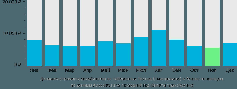 Динамика стоимости авиабилетов из Набережных Челнов (Нижнекамска) в Россию по месяцам