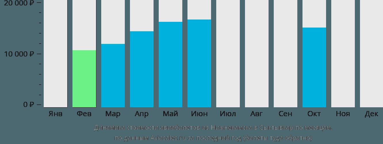 Динамика стоимости авиабилетов из Набережных Челнов (Нижнекамска) в Сыктывкар по месяцам