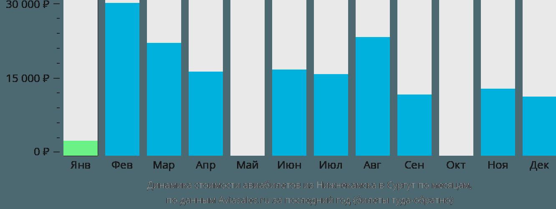 Динамика стоимости авиабилетов из Нижнекамска в Сургут по месяцам