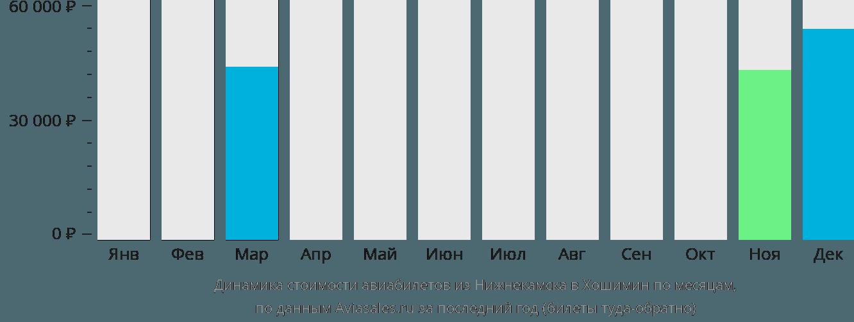 Динамика стоимости авиабилетов из Нижнекамска в Хошимин по месяцам