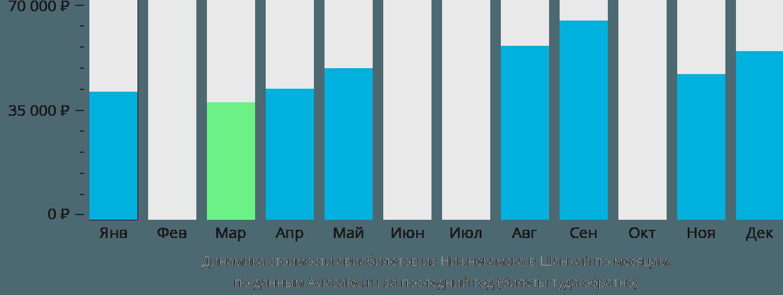 Динамика стоимости авиабилетов из Нижнекамска в Шанхай по месяцам