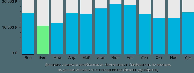 Динамика стоимости авиабилетов из Нижнекамска в Симферополь по месяцам