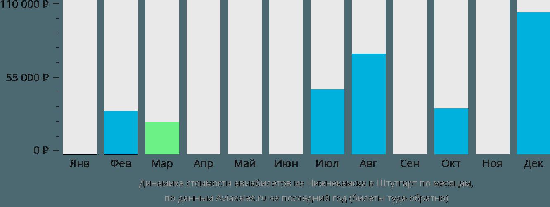 Динамика стоимости авиабилетов из Нижнекамска в Штутгарт по месяцам