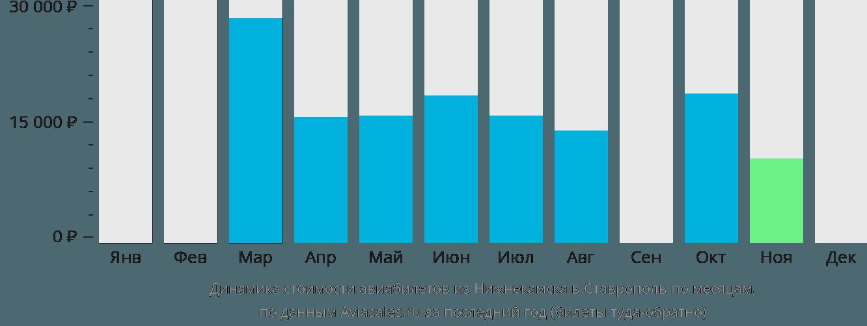 Динамика стоимости авиабилетов из Нижнекамска в Ставрополь по месяцам