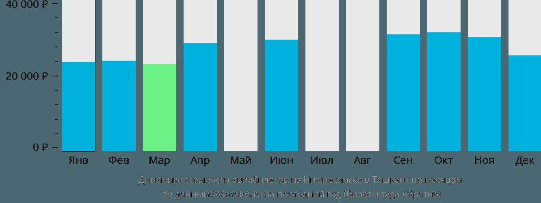 Динамика стоимости авиабилетов из Нижнекамска в Ташкент по месяцам