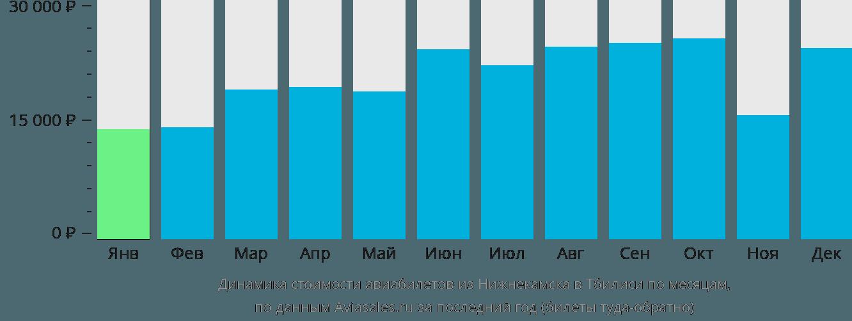 Динамика стоимости авиабилетов из Нижнекамска в Тбилиси по месяцам