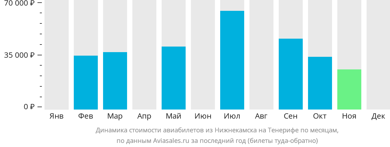 Динамика стоимости авиабилетов из Нижнекамска на Тенерифе по месяцам
