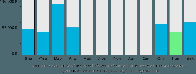 Динамика стоимости авиабилетов из Набережных Челнов (Нижнекамска) в Таиланд по месяцам