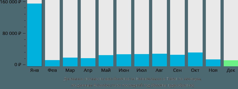 Динамика стоимости авиабилетов из Нижнекамска в Тиват по месяцам