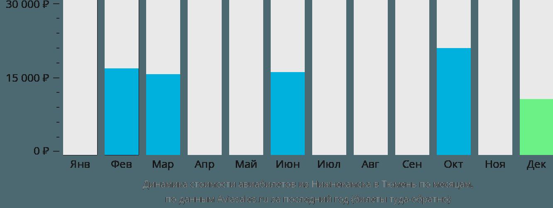 Динамика стоимости авиабилетов из Нижнекамска в Тюмень по месяцам