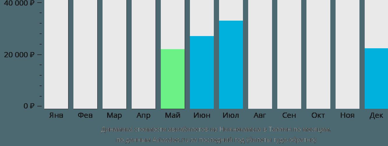 Динамика стоимости авиабилетов из Нижнекамска в Таллин по месяцам