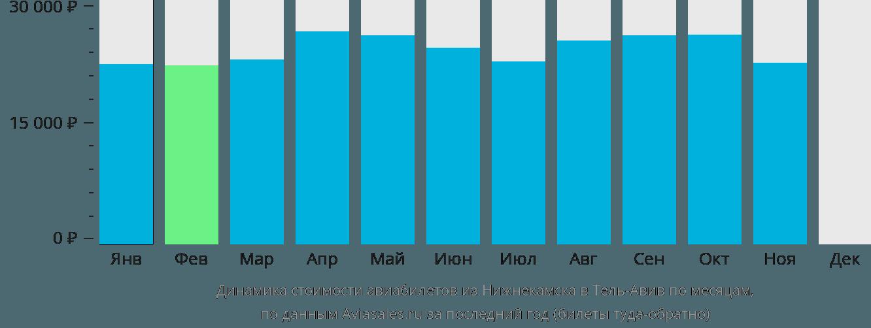 Динамика стоимости авиабилетов из Нижнекамска в Тель-Авив по месяцам