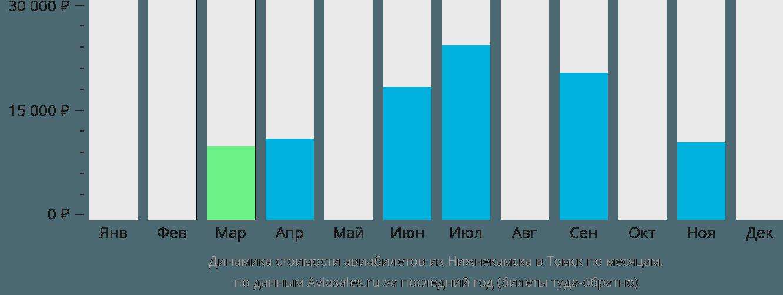 Динамика стоимости авиабилетов из Набережных Челнов (Нижнекамска) в Томск по месяцам