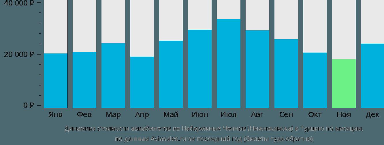 Динамика стоимости авиабилетов из Набережных Челнов (Нижнекамска) в Турцию по месяцам