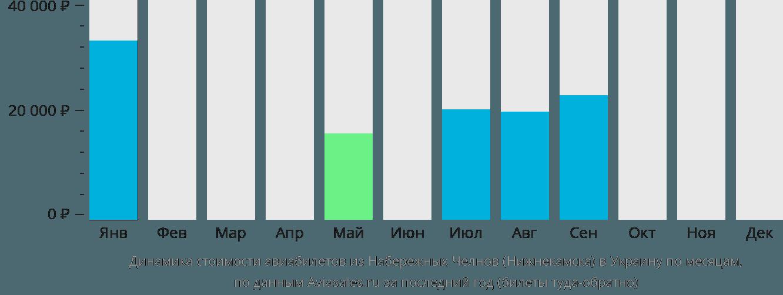 Динамика стоимости авиабилетов из Нижнекамска в Украину по месяцам