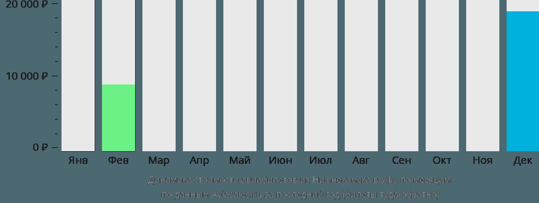 Динамика стоимости авиабилетов из Набережных Челнов (Нижнекамска) в Уфу по месяцам