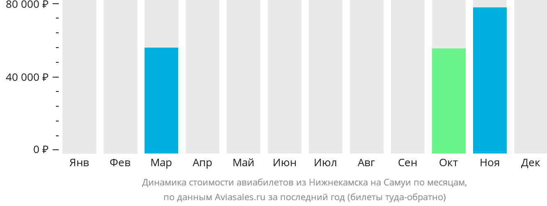 Динамика стоимости авиабилетов из Нижнекамска на Самуи по месяцам