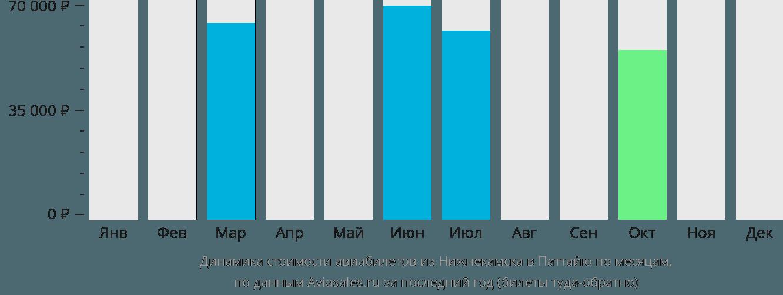 Динамика стоимости авиабилетов из Нижнекамска в Паттайю по месяцам