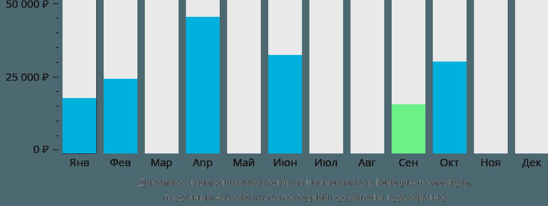 Динамика стоимости авиабилетов из Нижнекамска в Венецию по месяцам