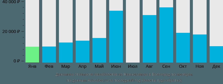 Динамика стоимости авиабилетов из Нижнекамска в Волгоград по месяцам