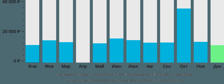 Динамика стоимости авиабилетов из Набережных Челнов (Нижнекамска) в Воронеж по месяцам