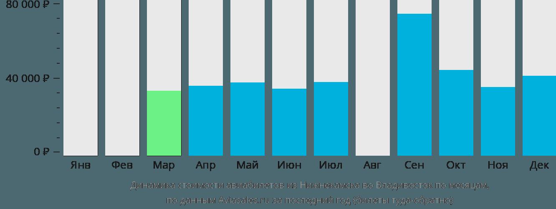 Динамика стоимости авиабилетов из Нижнекамска во Владивосток по месяцам