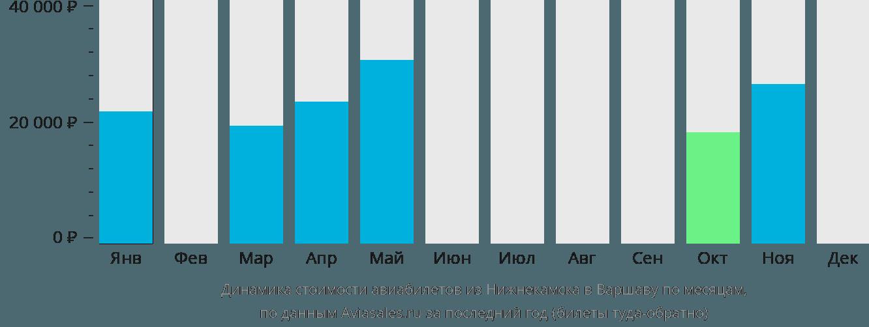 Динамика стоимости авиабилетов из Нижнекамска в Варшаву по месяцам