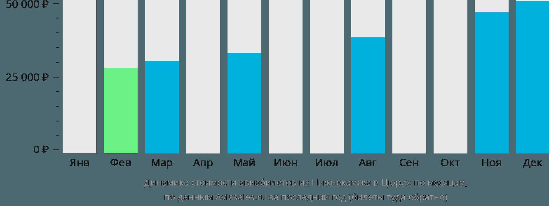 Динамика стоимости авиабилетов из Нижнекамска в Цюрих по месяцам
