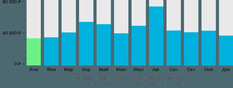 Динамика стоимости авиабилетов из Найроби по месяцам