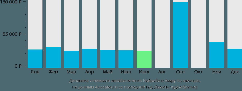 Динамика стоимости авиабилетов из Найроби в Аккру по месяцам