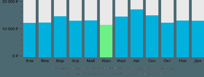 Динамика стоимости авиабилетов из Найроби в Аддис-Абебу по месяцам