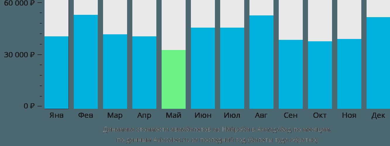 Динамика стоимости авиабилетов из Найроби в Ахмадабад по месяцам