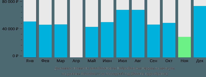 Динамика стоимости авиабилетов из Найроби в Амстердам по месяцам