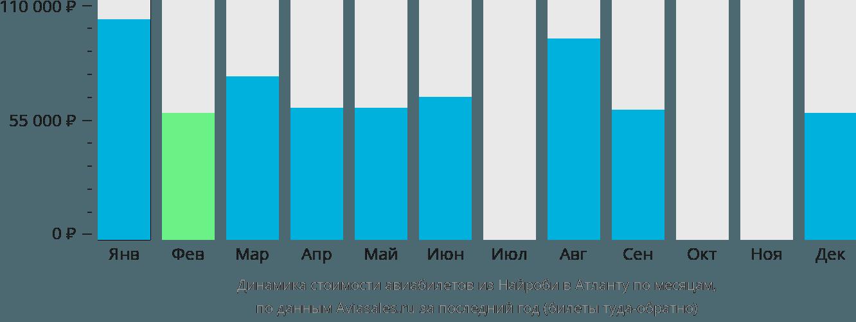 Динамика стоимости авиабилетов из Найроби в Атланту по месяцам