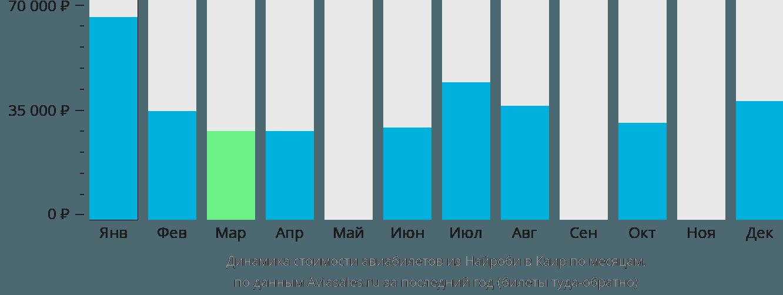 Динамика стоимости авиабилетов из Найроби в Каир по месяцам
