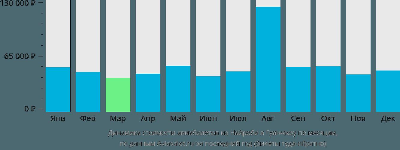 Динамика стоимости авиабилетов из Найроби в Гуанчжоу по месяцам