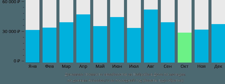Динамика стоимости авиабилетов из Найроби в Дели по месяцам
