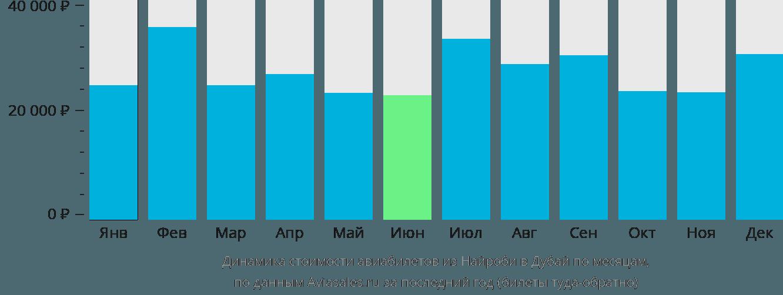 Динамика стоимости авиабилетов из Найроби в Дубай по месяцам